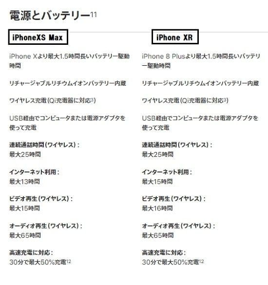 iPhone XS MaxとiPhone XRバッテリー比較画像