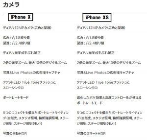 iPhone X iPhone XS バッテリー比較