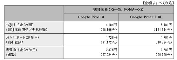 ドコモPixel3価格