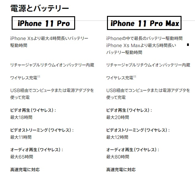 iPhone 11 Pro iPhone 11 Pro Max バッテリー比較