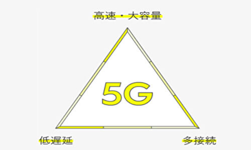 AQUOS R5G 5G対応説明