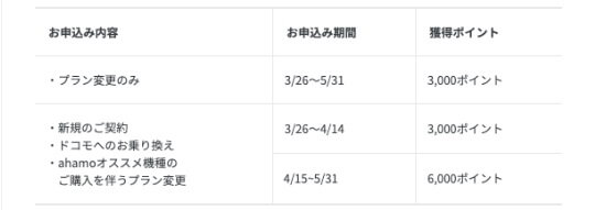 ahamo アハモ iPhone 11 安くお得に買う方法