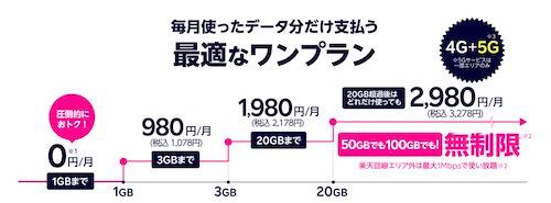 楽天モバイル データ1GBまで 無料 料金プラン