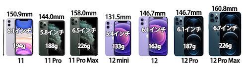 iPhone11 iPhone12 サイズ 重さ 違い 比較